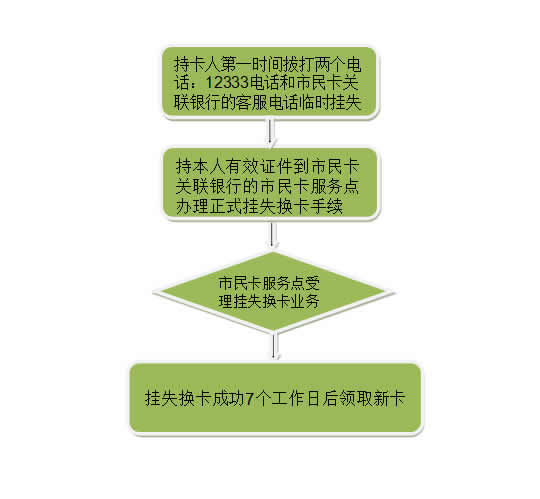绍兴社保查询个人账户图片1